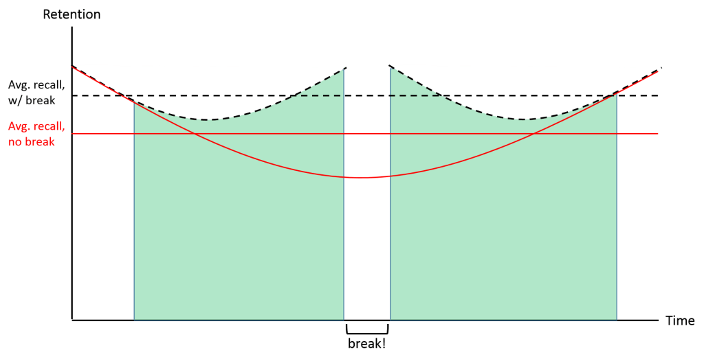 serial position effect with break
